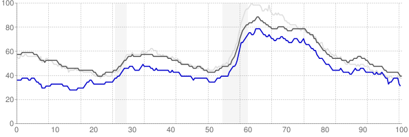 Harrisburg, Pennsylvania monthly unemployment rate chart
